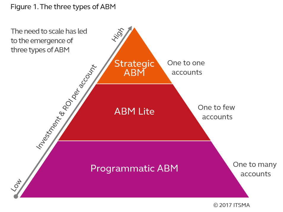 Essential Elements Of Top-Performing ABM Strategies