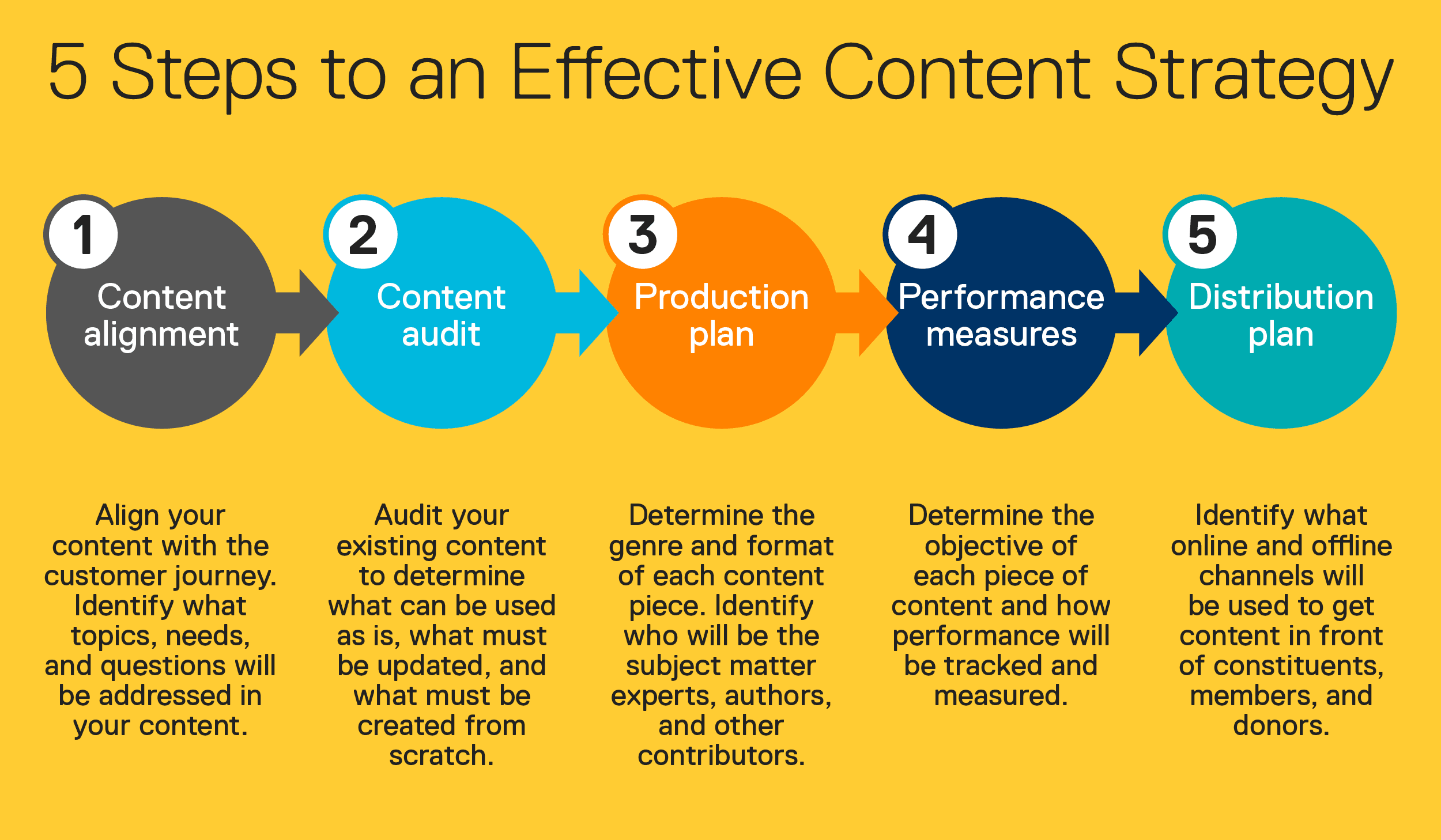Content Syndication Strategies- Best Ways to Reach New Audience